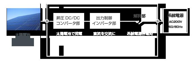 安川パワーコンディショナー簡略図